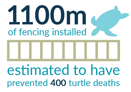 1,100m of fencing installed estimated to have prevented 400 turtle (Nam) deaths